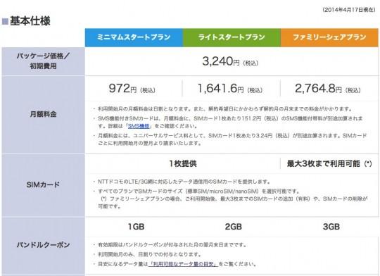 IIJmioのデータ通信専用SIMのプラン