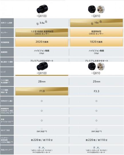 レンズスタイルカメラ『DSC-QX10』『DSC-QX100』比較表