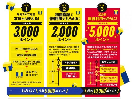 Yahoo!カードの入会キャンペーンで5,000ポイント〜10.000ポイント