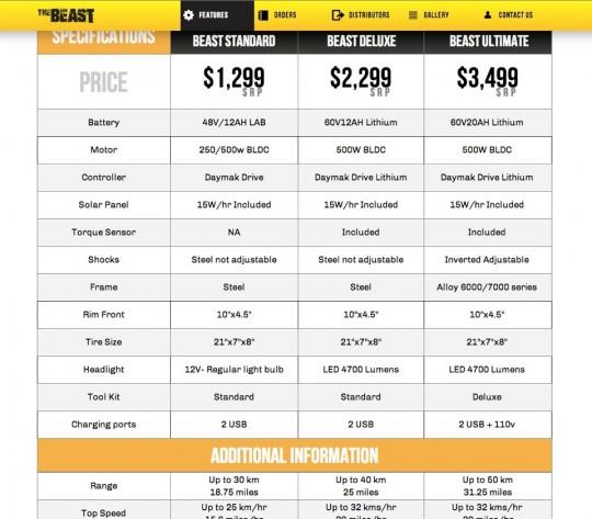 daymak社の電動オフロードスクーターTHE BEASTのスペック、価格表