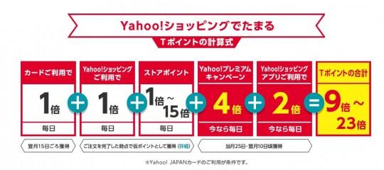 Yahoo!カードでショッピングするとポイント+2%