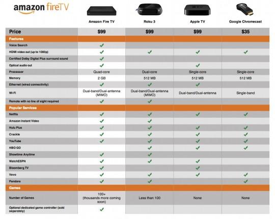 amazon Fire TVと各社STBの比較