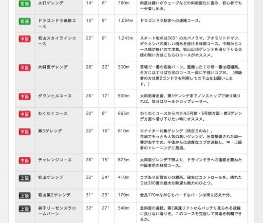 苗場ゲレンデ中級